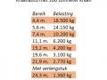 Hijstabel 100 tonmeter kraan