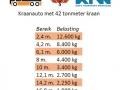 Hijstabel 42 tonmeter kraan